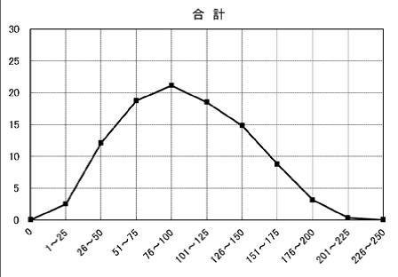 2017全教科合計